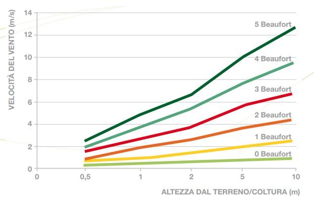 Relazione tra la velocità del vento e l'altezza dal terreno