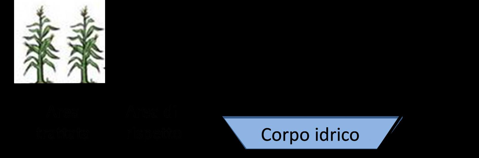 Veicolo aziendale adeguato per il trasporto dei prodotti fitosanitari